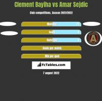 Clement Bayiha vs Amar Sejdic h2h player stats