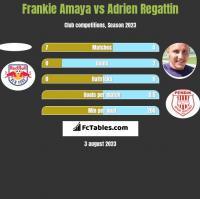 Frankie Amaya vs Adrien Regattin h2h player stats