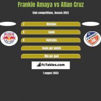 Frankie Amaya vs Allan Cruz h2h player stats