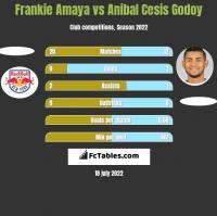 Frankie Amaya vs Anibal Cesis Godoy h2h player stats