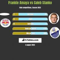 Frankie Amaya vs Caleb Stanko h2h player stats