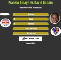 Frankie Amaya vs David Accam h2h player stats