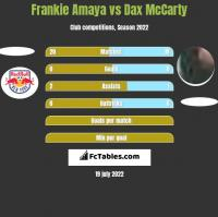 Frankie Amaya vs Dax McCarty h2h player stats