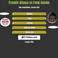 Frankie Amaya vs Fatai Alashe h2h player stats