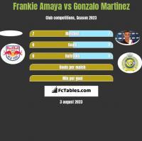 Frankie Amaya vs Gonzalo Martinez h2h player stats