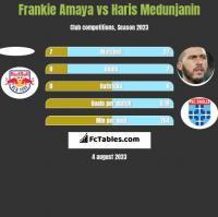 Frankie Amaya vs Haris Medunjanin h2h player stats