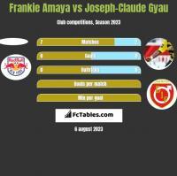 Frankie Amaya vs Joseph-Claude Gyau h2h player stats