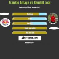 Frankie Amaya vs Randall Leal h2h player stats