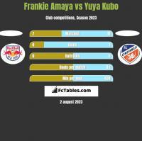 Frankie Amaya vs Yuya Kubo h2h player stats
