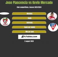 Jose Plascencia vs Kevin Mercado h2h player stats