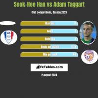Seok-Hee Han vs Adam Taggart h2h player stats