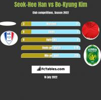 Seok-Hee Han vs Bo-Kyung Kim h2h player stats