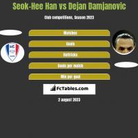 Seok-Hee Han vs Dejan Damjanovic h2h player stats