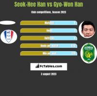 Seok-Hee Han vs Gyo-Won Han h2h player stats