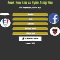 Seok-Hee Han vs Hyun-Sung Kim h2h player stats