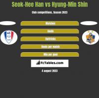 Seok-Hee Han vs Hyung-Min Shin h2h player stats