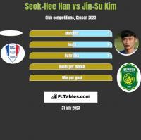 Seok-Hee Han vs Jin-Su Kim h2h player stats