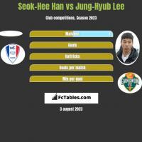 Seok-Hee Han vs Jung-Hyub Lee h2h player stats