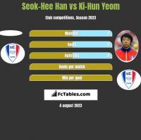 Seok-Hee Han vs Ki-Hun Yeom h2h player stats