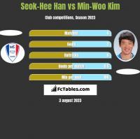 Seok-Hee Han vs Min-Woo Kim h2h player stats