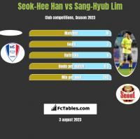 Seok-Hee Han vs Sang-Hyub Lim h2h player stats