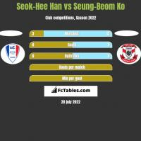 Seok-Hee Han vs Seung-Beom Ko h2h player stats