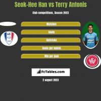 Seok-Hee Han vs Terry Antonis h2h player stats