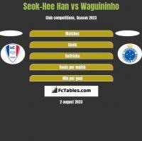 Seok-Hee Han vs Waguininho h2h player stats