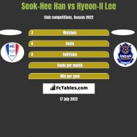 Seok-Hee Han vs Hyeon-Il Lee h2h player stats