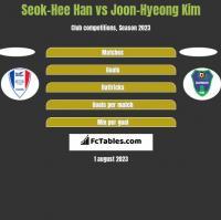 Seok-Hee Han vs Joon-Hyeong Kim h2h player stats