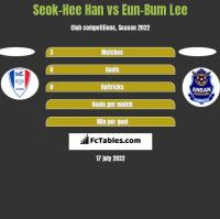 Seok-Hee Han vs Eun-Bum Lee h2h player stats