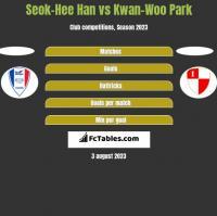 Seok-Hee Han vs Kwan-Woo Park h2h player stats