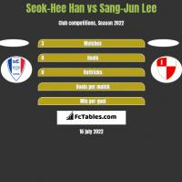 Seok-Hee Han vs Sang-Jun Lee h2h player stats