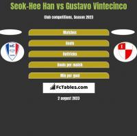 Seok-Hee Han vs Gustavo Vintecinco h2h player stats