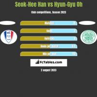 Seok-Hee Han vs Hyun-Gyu Oh h2h player stats