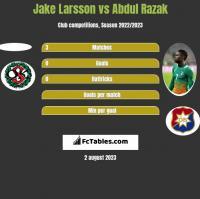 Jake Larsson vs Abdul Razak h2h player stats