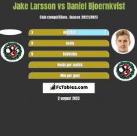 Jake Larsson vs Daniel Bjoernkvist h2h player stats