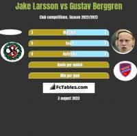 Jake Larsson vs Gustav Berggren h2h player stats