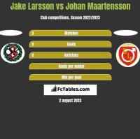 Jake Larsson vs Johan Maartensson h2h player stats