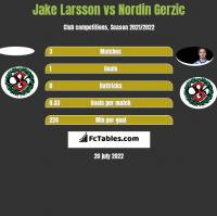 Jake Larsson vs Nordin Gerzic h2h player stats