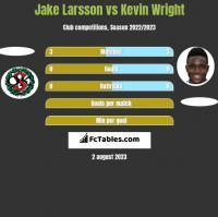 Jake Larsson vs Kevin Wright h2h player stats