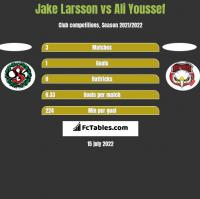 Jake Larsson vs Ali Youssef h2h player stats