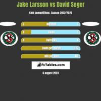 Jake Larsson vs David Seger h2h player stats