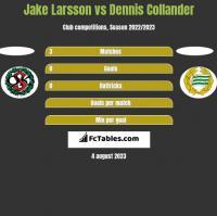 Jake Larsson vs Dennis Collander h2h player stats