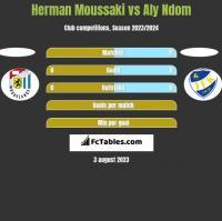 Herman Moussaki vs Aly Ndom h2h player stats
