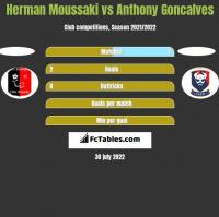 Herman Moussaki vs Anthony Goncalves h2h player stats