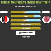 Herman Moussaki vs Cheick Omar Traore h2h player stats