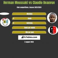 Herman Moussaki vs Claudio Beauvue h2h player stats