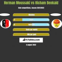 Herman Moussaki vs Hicham Benkaid h2h player stats