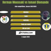 Herman Moussaki vs Ismael Diomande h2h player stats